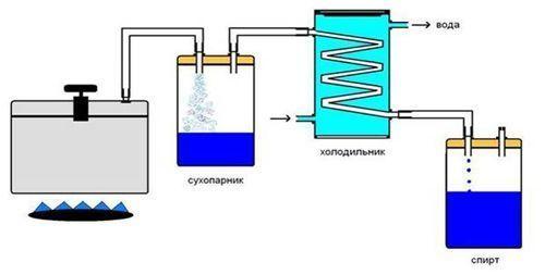 Технологическая схема производства спирта