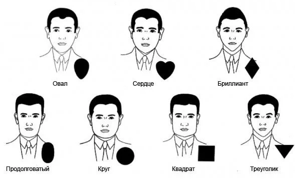Бороды для мужчин виды