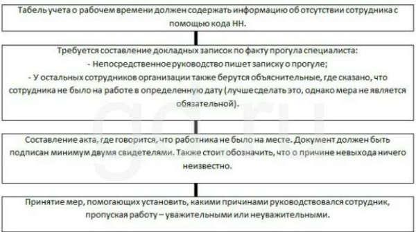 Наказание за прогул трудовой кодекс