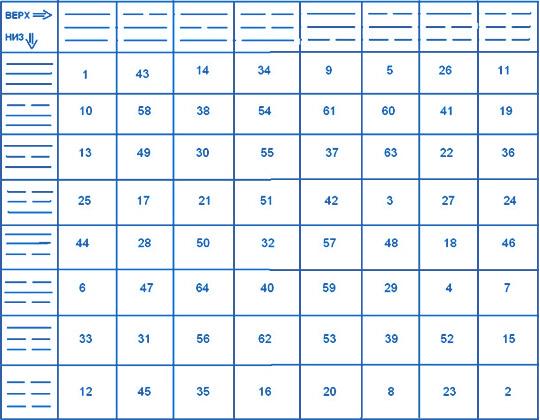 Расшифровка гексаграммы книги перемен