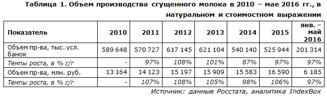 Производство сгущенного молока в россии