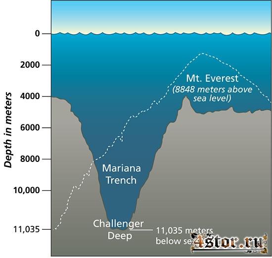 Тайны марианской впадины