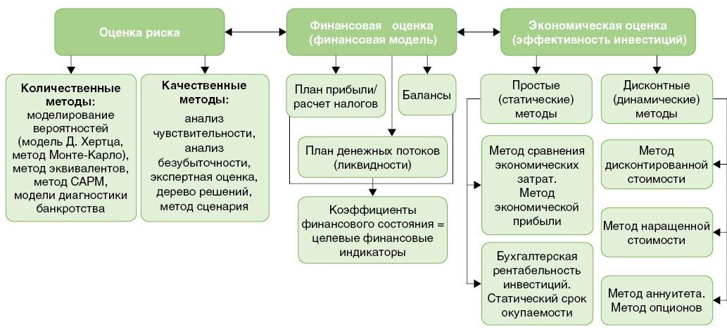 Бизнес план аптечный пункт