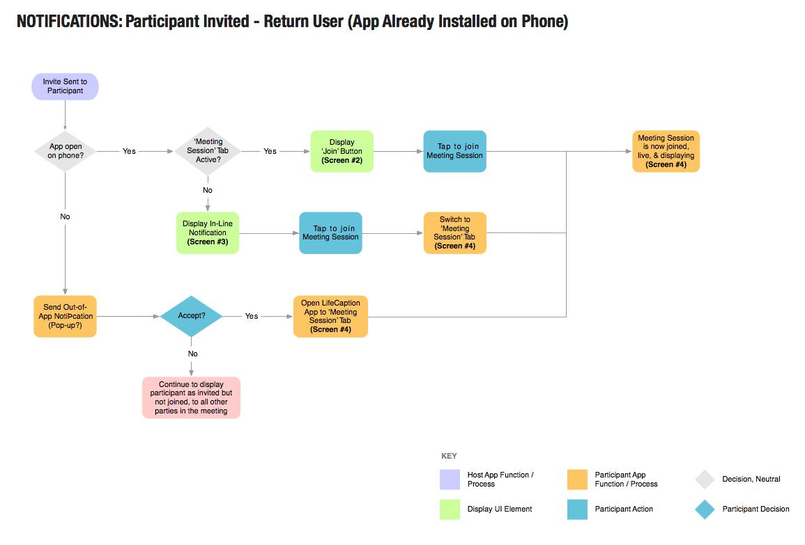 userflow diagram for notifications for transcense' mobile app