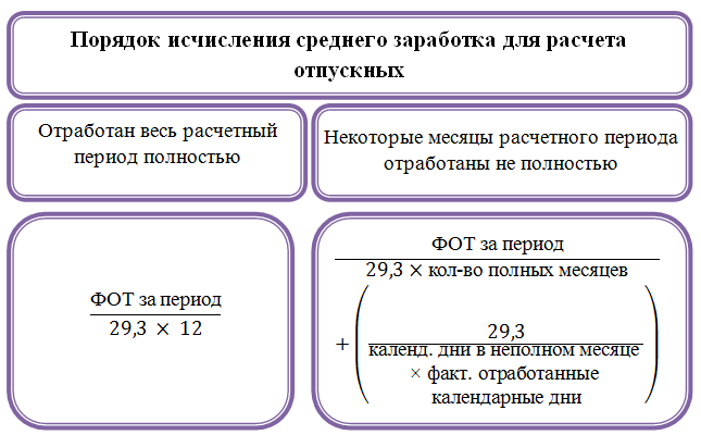 Калькулятор расчета средней заработной платы по предприятию
