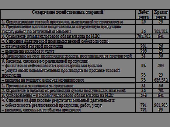 Произведен зачет ндс проводка