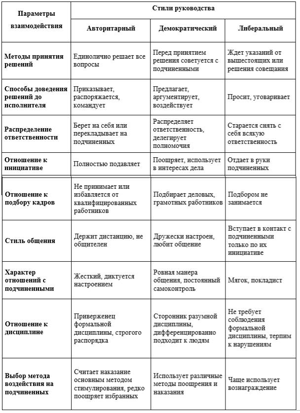 Модели и стили руководства