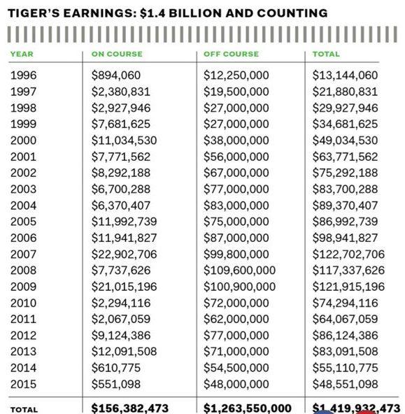 Tiger woods caddie net worth