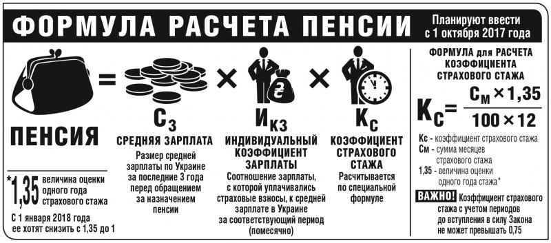 Методика расчета пенсии