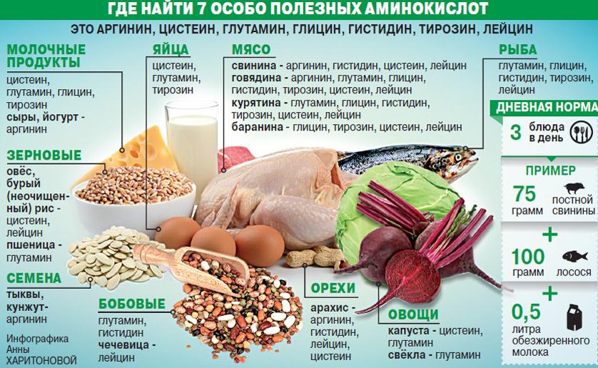 Гліцин в продуктах харчування