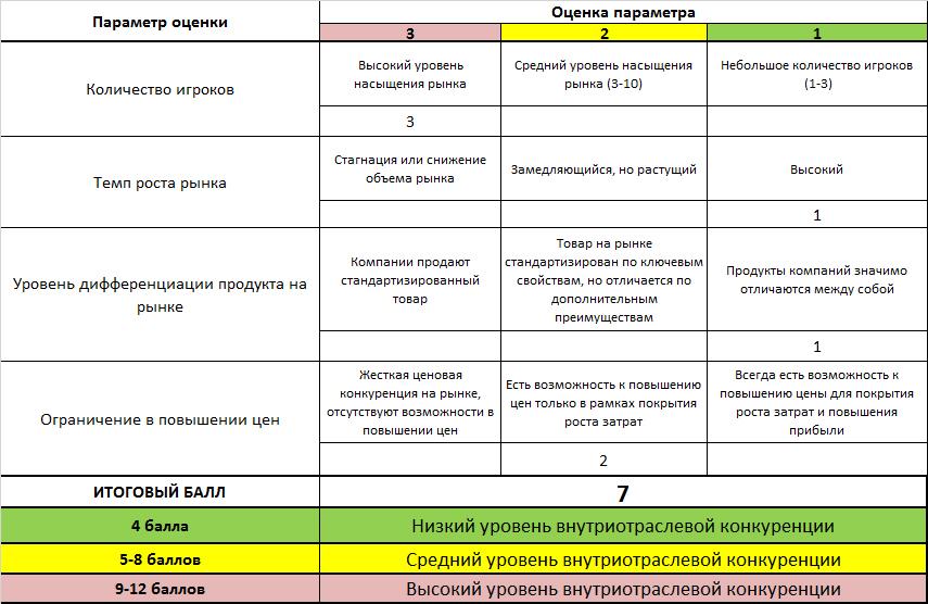 Пример анализа 5 сил портера