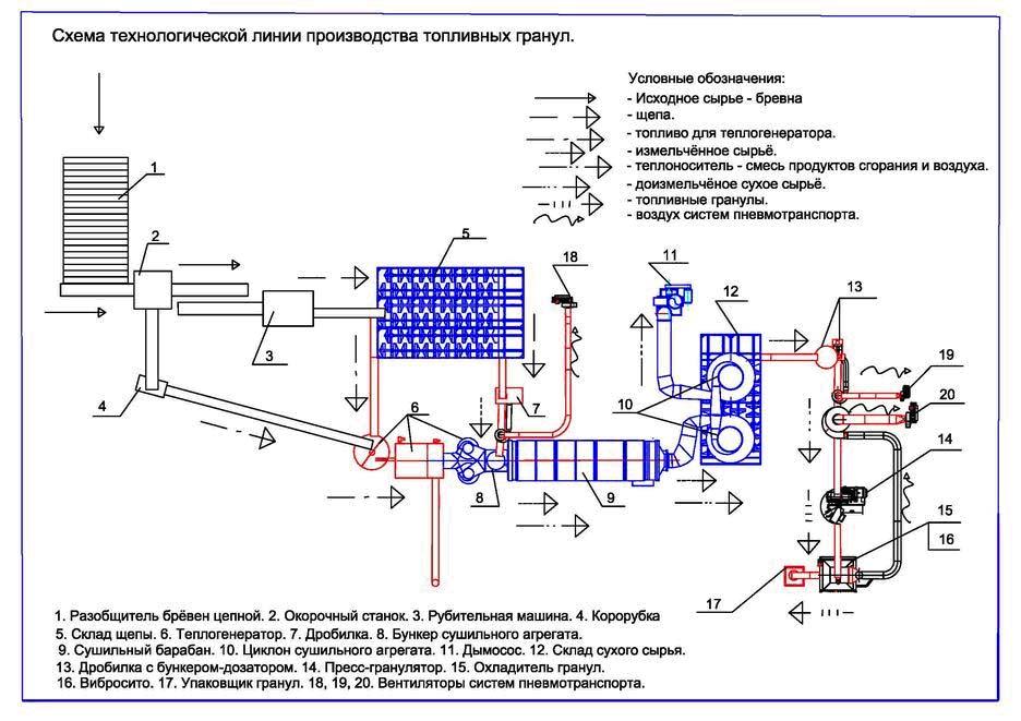 Технология производства древесных пеллет