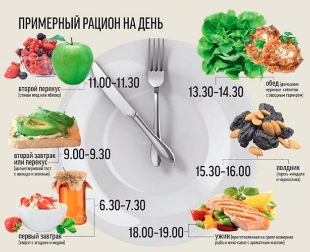 Шести разовое правильное питание