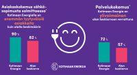Kotimaan Energialla sähköyhtiöiden tyytyväisimpiä asiakkaita