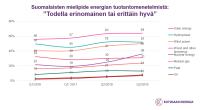 Uusiutuva sähkö entistäkin suositumpaa – ydinvoiman suosio kasvanut edellisvuodesta