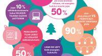 Kuusi vinkkiä: näin säästät energiakuluissa jouluna!