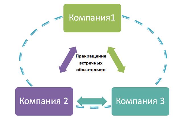 Акт взаимозачета трехсторонний образец скачать