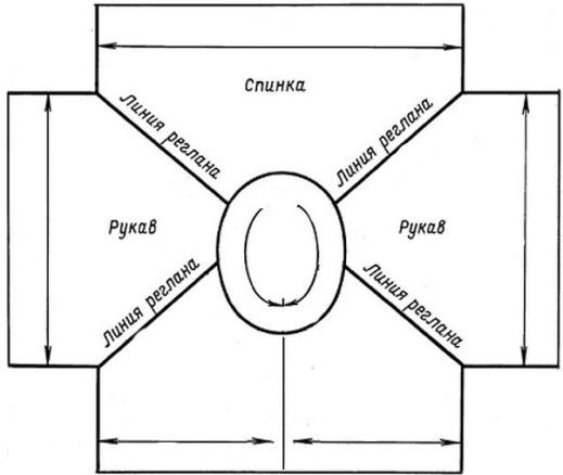 Реглан сверху спицами - подробное описание на круговых спицах как связать реглан