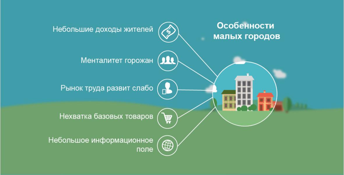 Идеи бизнеса в маленьком городке