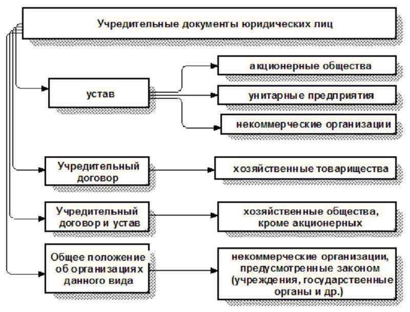 Учредительные документы для ооо список