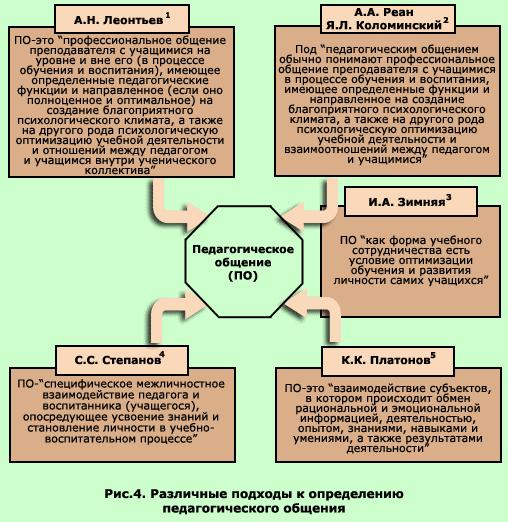 Педагогическое общение функции стили модели педагогического общения