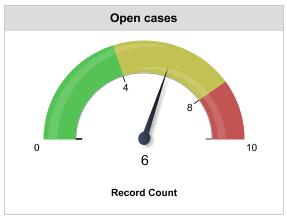 Open cases gauge