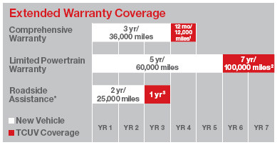 Brochure   Download Here. THE TOYOTA CERTIFIED USED VEHICLES ADVANTAGE