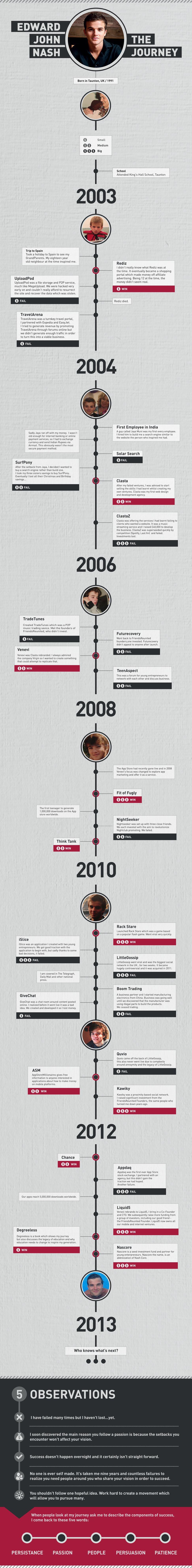 Teds Timeline