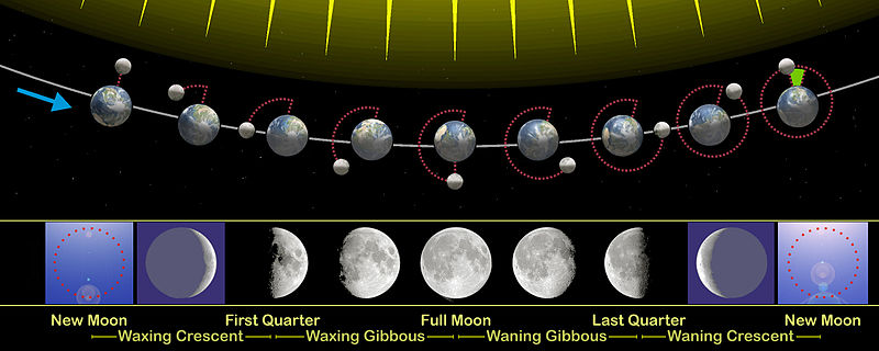 """Earthshine """"The old Moon in the new Moon's arms""""."""