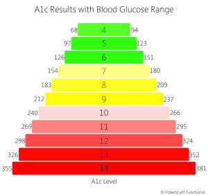 blood sugar a1c chart - Seatle.davidjoel.co