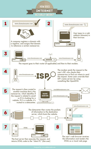 How Does Internet Actually Work? [INFOGRAPHIC ...