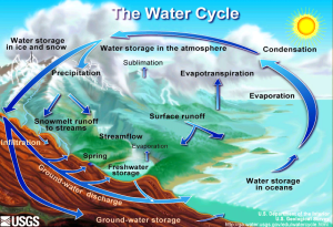 think the best way to illustrate how the water cycle works is with ...