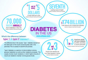 how to cure diabetes permanently | A Listly List