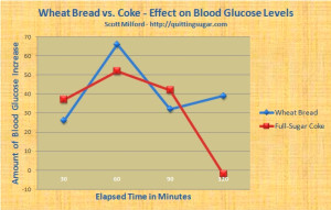 Bread and Coke Smackdown! - A Blood Sugar Experiment ...