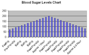 normal blood sugar levels | Diabetes Go Away