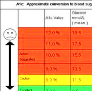 conversion Fructosamine to HbA1c | Diabetes Advice Guide