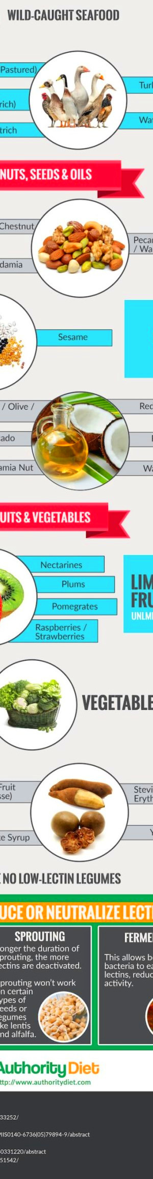 Avoid the Harmful Effects of Dietary Lectins