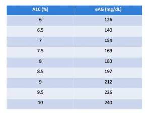 of the a1c diabetes test – type 2 diabetes , Definition: the a1c ...