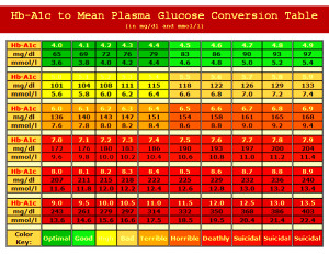 Blood Glucose To A1c Conversion Chart