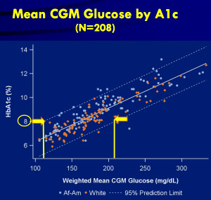 """What's a """"Normal"""" A1c? When is it Misleading? 
