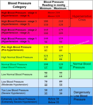blood pressure chart for adults 78