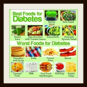 Best/worst foods for diabetics | Diabetic recipes ...