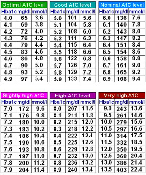A1C to Blood Sugar conversion Chart | Diabetes type 1 ...