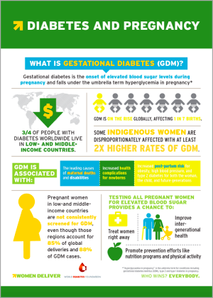 Diabetes and Pregnancy – Women Deliver