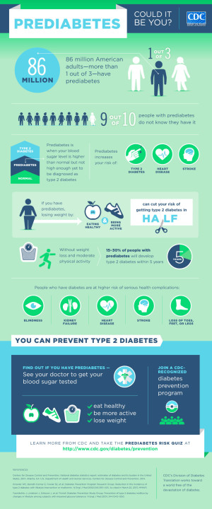 Prediabetes | Preventing Diabetes | Basics | Diabetes | CDC