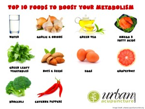 10 Foods That Will Speed Up Your Metabolism
