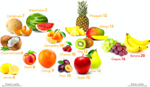 Keto Fruits and Berries – Visual Guide to the Best and ...