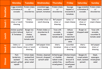 weekly meal menus helps with weight loss | Dot to Trot