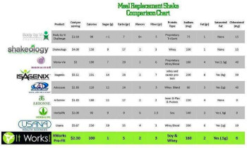 Shakeology | It Works! by Jacquie