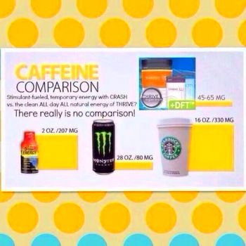 Caffeine and your Thrive - Thrive by Le-Vel http ...